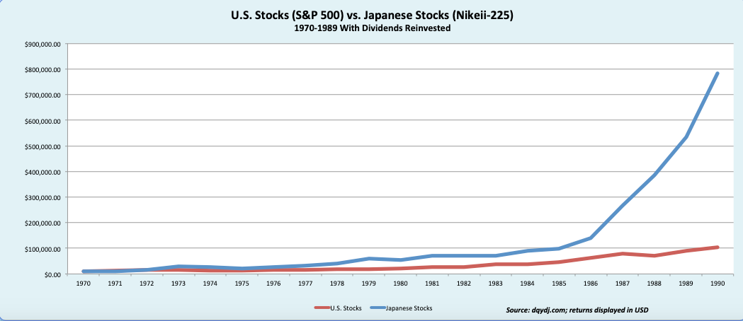 U.S. Stocks (S&P 500) vs. Japanese Stocks (Nikeii-225)