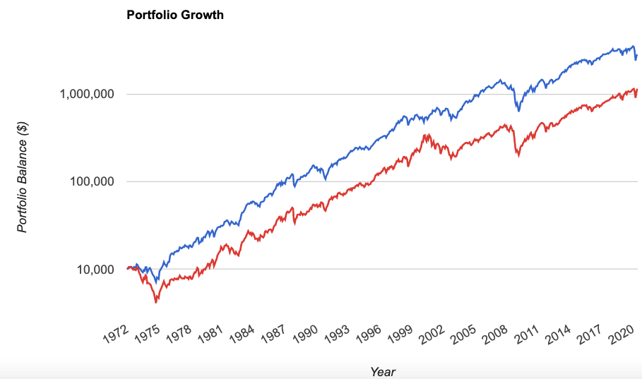 Large-Cap Value Stocks/Large-Cap Growth Stocks