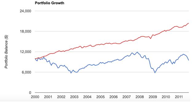 Portfolio growth