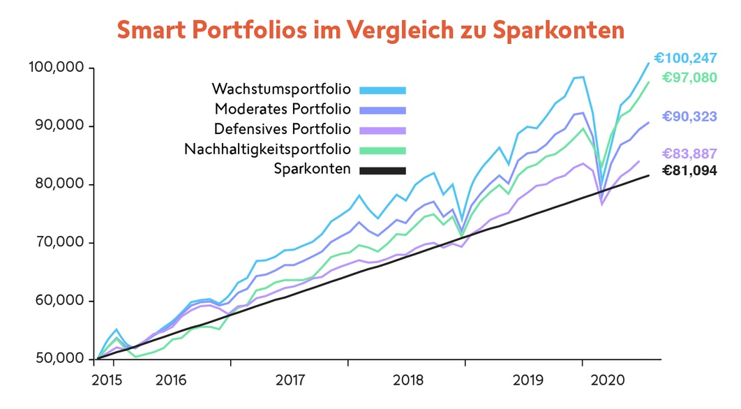 sp-performance-graph_swissquote_de.jpg