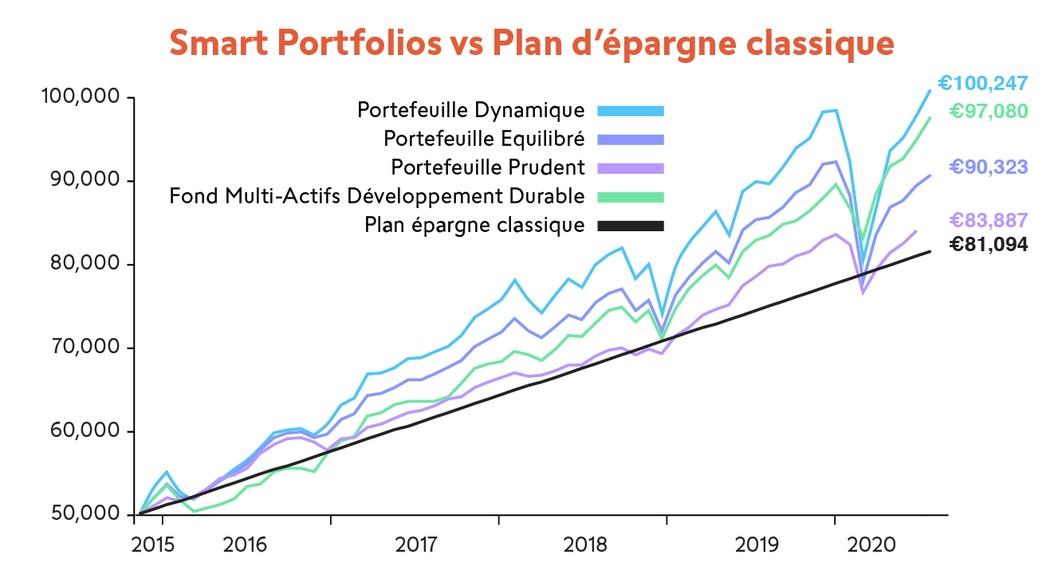 sp-performance-graph_swissquote_fr.jpg