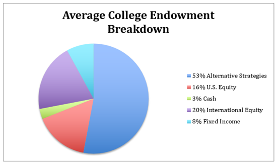 college-endowment-fund-chart-1