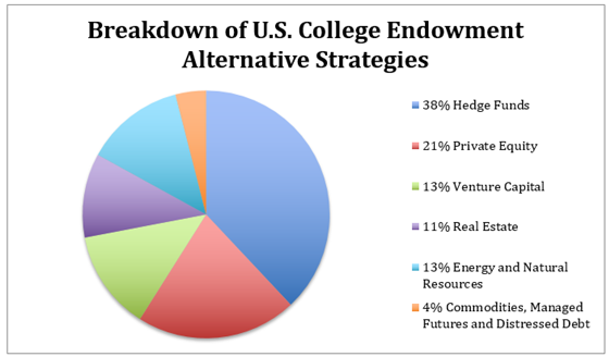 college-endowment-fund-chart-2