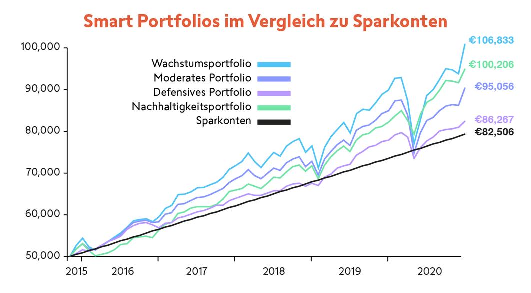 sp-performance-graph_swissquote_de