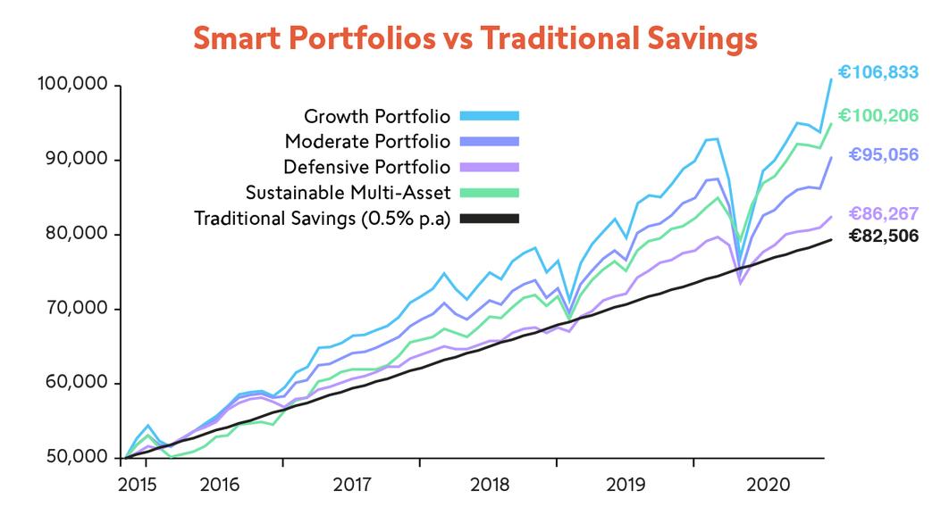 smart_portfolio_graph